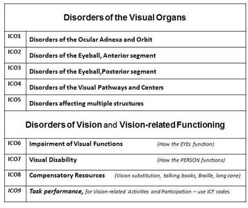 list of Disorders of the Visual Organs
